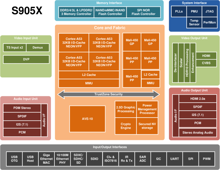 Amlogic_S905X_Block_Diagram-768x594